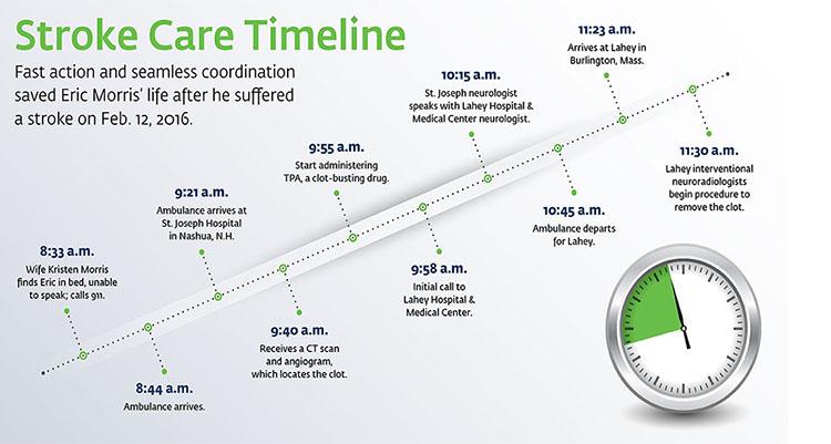 stroke care timeline