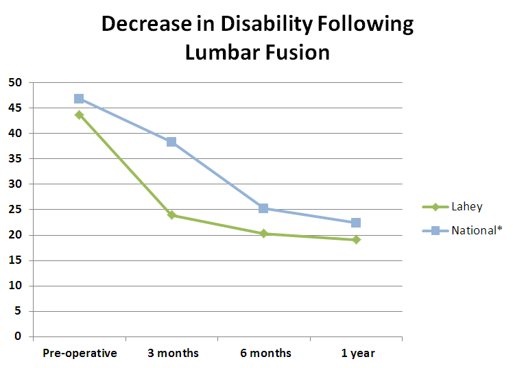 Lumbar Fusion - Decrease in Disability