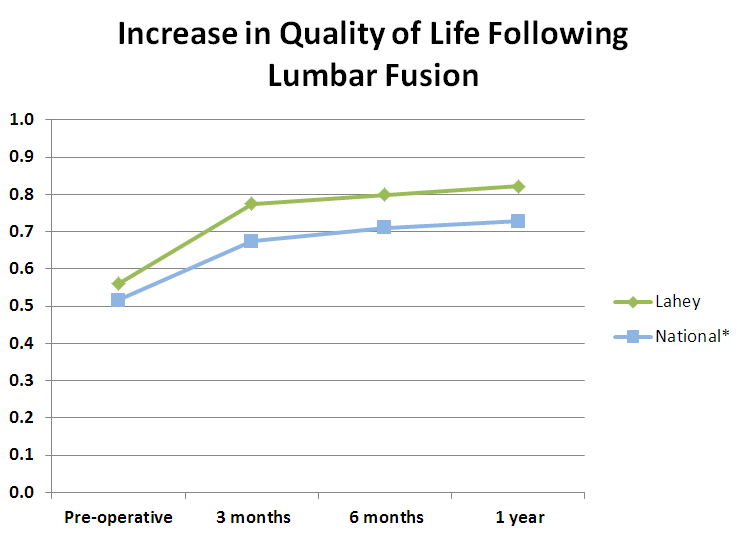 Lumbar Fusion - Increase in Quality of Life