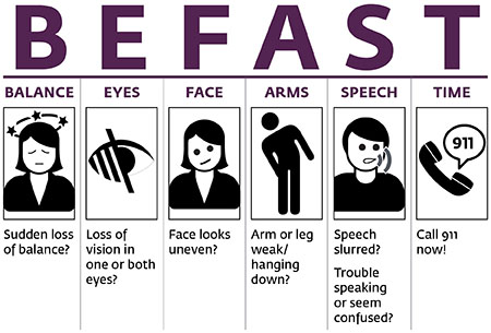 Images show signs of stroke- loss of balance, loss of vision, face looks uneven, weakness in arms or legs, slurred speach