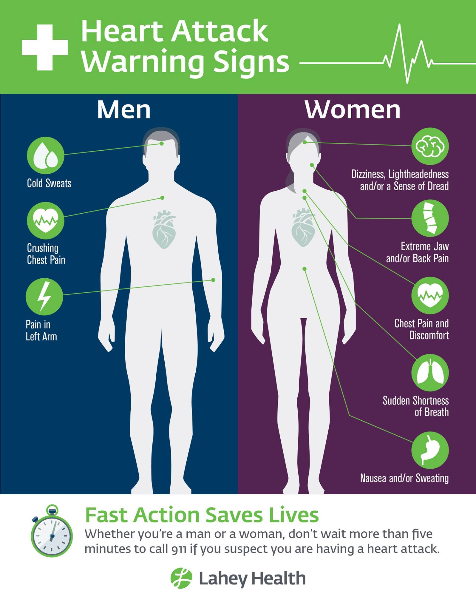Graphic showing differences between men's and women's typical heart attack symptoms, also described in article